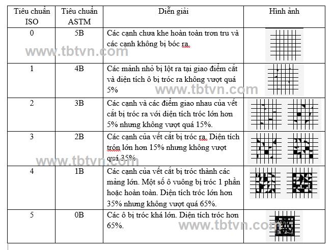 Bảng so sánh kết quả dụng cụ đo độ bám dính